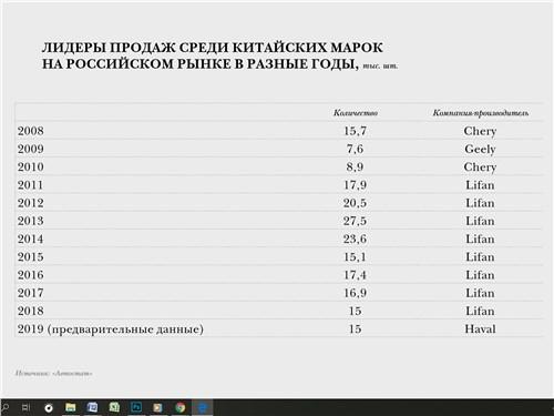Лидеры продаж среди китайских марок на российском рынке в разные годы, тыс. шт.