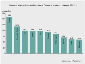 Выручка автомобильных брендов в России в январе – августе 2014 г.
