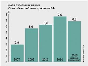Доля дизельных машин (% от общего объема продаж) в РФ