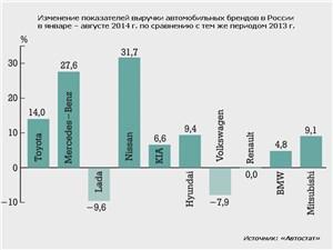 Изменение показателей выручки автомобильных брендов в России в январе – августе 2014 г. по сравнению с тем же периодом 2013 г.