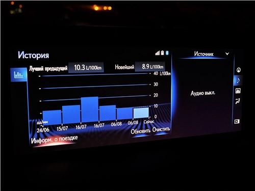 Lexus ES (2019) монитор