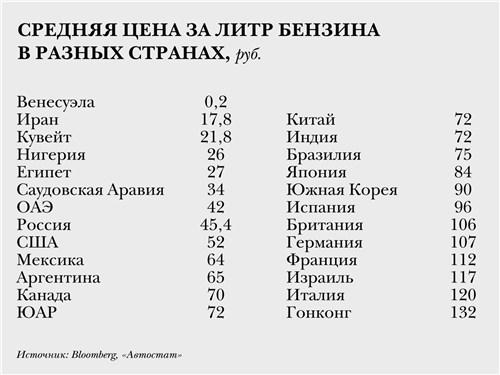 Средняя цена на литр бензина в разных странах