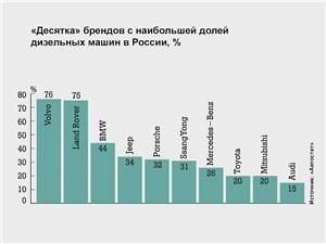 «Десятка» брендов с наибольшей долей дизельных машин в России, %