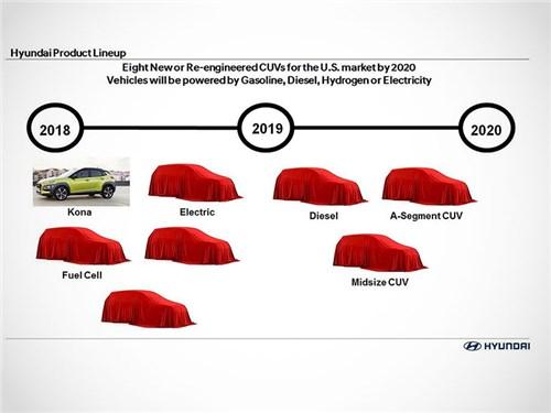 Новость про Hyundai - Hyundai