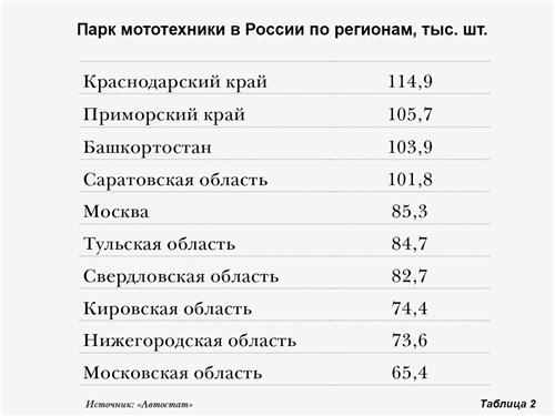 Парк мототехники в России по регионам