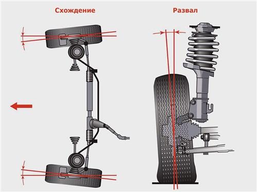 Два главных параметра подвески – развал и схождение
