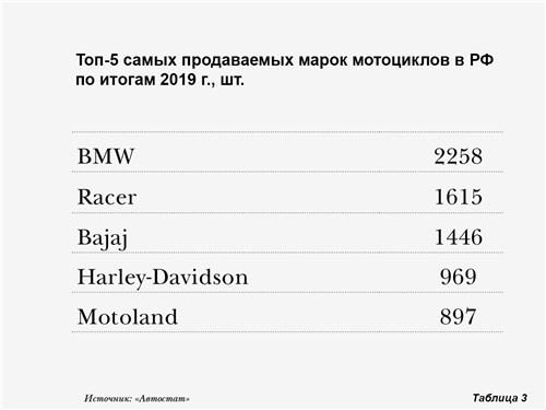 Топ-5 самых продаваемых марок мотоциклов в РФ по итогам 2019 г.