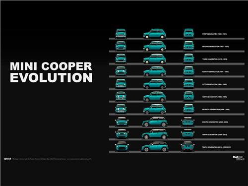 Новость про MINI - Автомобили Mini прибавят в компактности