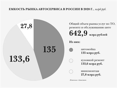 Ведущие категории запчастей по росту спроса в Москве в 2020 году, %