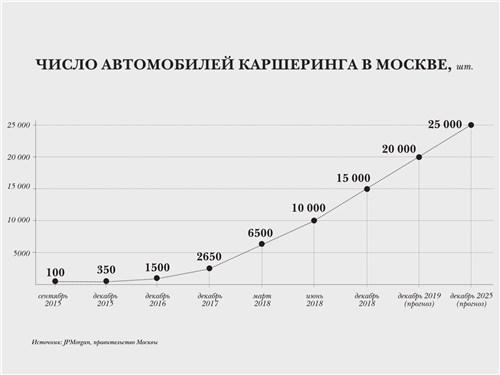 Число автомобилей каршеринга в Москве, шт.