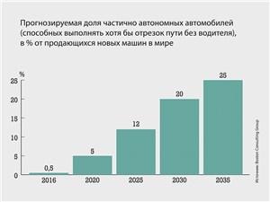 Прогнозируемая доля частично автономных автомобилей (способных выполнять хотя бы отрезок пути без водителя), в % от продающихся новых машин в мире