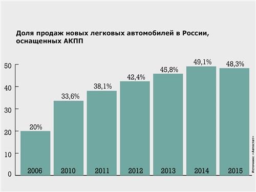 Доля продаж новых легковых автомобилей в России, оснащенных АКПП