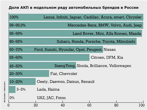 Доля АКП в модельном ряду автомобильных брендов в России
