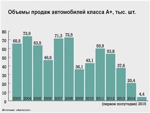 Объемы продаж автомобилей класса А+, тыс. шт.