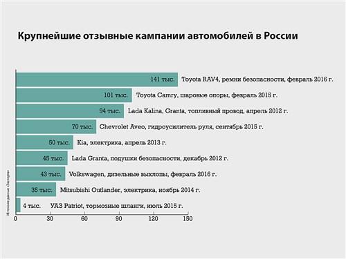 Крупнейшие отзывные кампании автомобилей в России