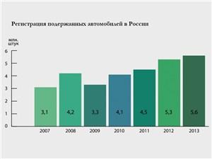 График регистрации подержанных автомобилей в России