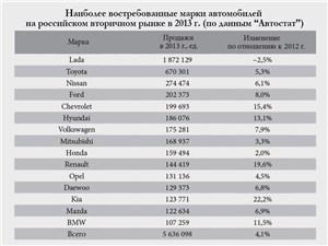 """Наиболее востребованные марки автомобилей на российском вторичном рынке в 2013 г. (по данным """"Автостат"""")"""