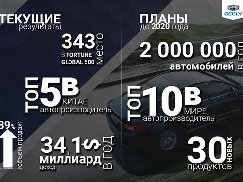 Geely к 2020 году хочет продавать в России 80 тысяч автомобилей