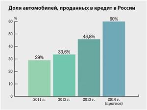Доля автомобилей, проданных в кредит в России