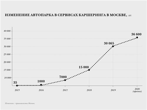 Изменение автопарка в сервисах каршеринга в Москве