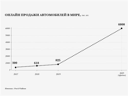 Онлайн продажи автомобилей в мире, тыс. шт.