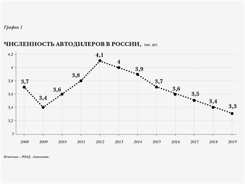 Численность автодилеров в России