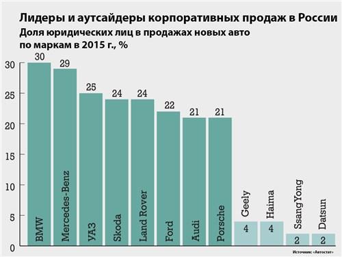Лидеры и аутсайдеры корпоративных продаж в России
