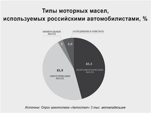 Типы моторных масел, используемых российскими автомобилистами, %