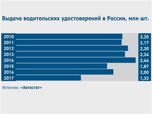 Выдача водительских удостоверений в России, млн шт.
