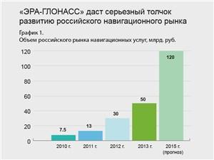 Объем российского рынка навигационных услуг, млрд. руб.