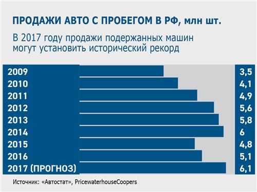 ПРОДАЖИ АВТО С ПРОБЕГОМ В РФ, млн шт. В 2017 году продажи подержанных машин могут установить исторический рекорд