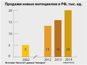 Продажи новых мотоциклов в РФ, тыс. ед.