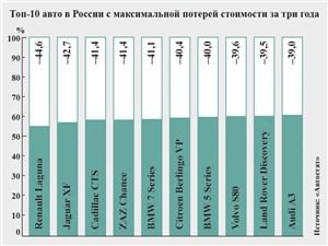 Топ-10 авто в России с максимальной потерей стоимости за три года