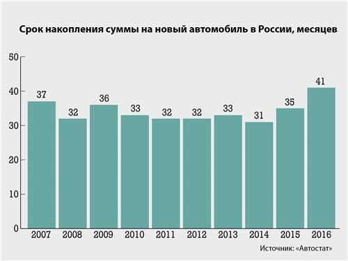 Срок накопления суммы на новый автомобиль в России, месяцев