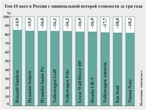 Топ-10 авто в России с минимальной потерей стоимости за три года