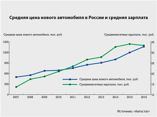 Средняя цена нового автомобиля в России и средняя зарплата