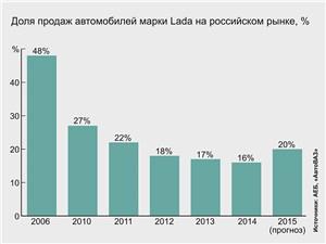Доля продаж автомобилей марки Lada на российском рынке, %