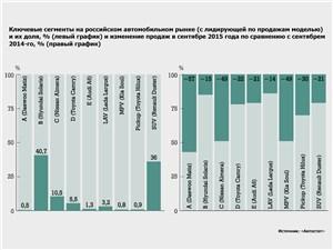 Ключевые сегменты на российском автомобильном рынке