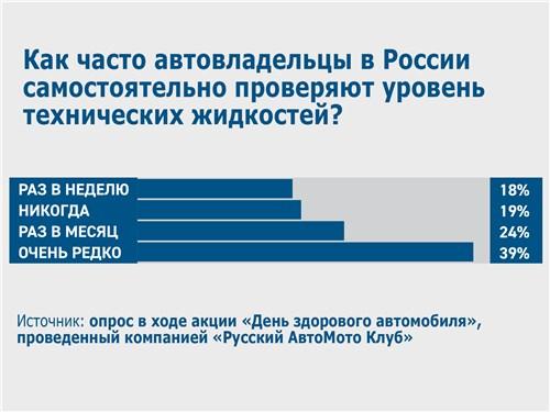 Как часто автовладельцы в России самостоятельно проверяют уровень технических жидкостей?