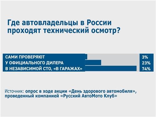 Где автовладельцы в России проходят технический осмотр?