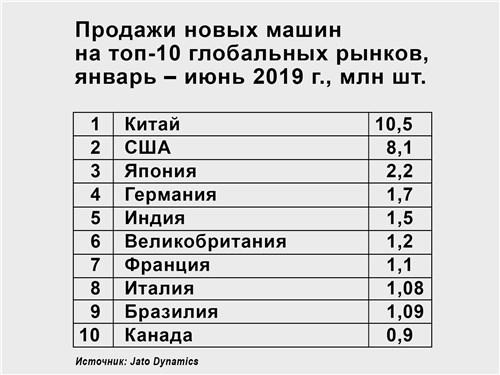 Продажи новых машин на топ-10 глобальных рынков, январь – июнь 2019 г., млн шт.