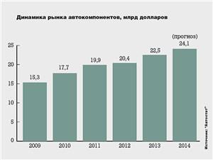 Динамика рынка автокомпонентов, млрд долларов