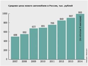 Средняя цена нового автомобиля в России, тыс. рублей