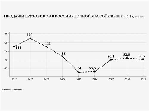 Продажи грузовиков в России (полной массой свыше 3,5 т), тыс. шт.