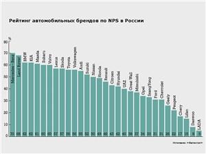 Рейтинг автомобильных брендов по NPS в России