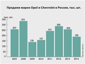Продажи марок Opel и Chevrolet в России, тыс. шт.
