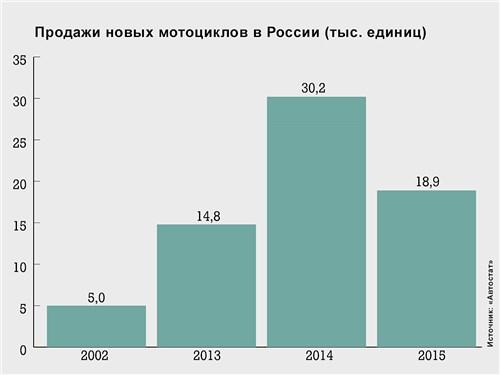 Продажи новых мотоциклов в России