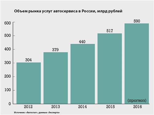 Объем рынка услуг автосервиса в России, млрд рублей