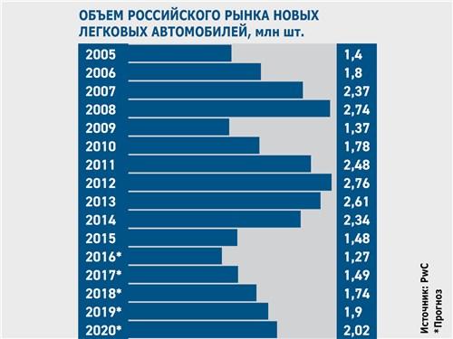 Объем российского рынка новых легковых автомобилей, млн шт.