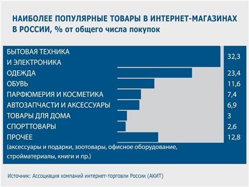 Наиболее популярные товары в интернет-магазинах в России, % от общего числа покупок